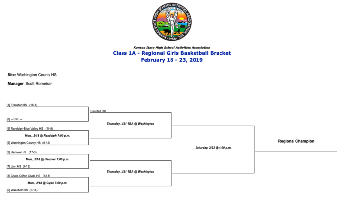 1A Regional Girls Bracket